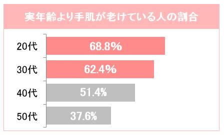 【ハンドケアコラム】 ホント!?20代女子の7割が手が老けている(2019/08/13 更新)